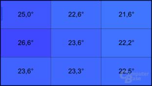 Acer Aspire one 522: Temperatur im Leerlauf