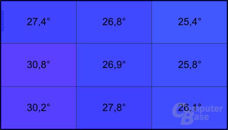 Samsung NC-110: Temperatur unter Last