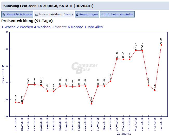 Preisentwicklung: Samsung EcoGreen F4, 2 TB