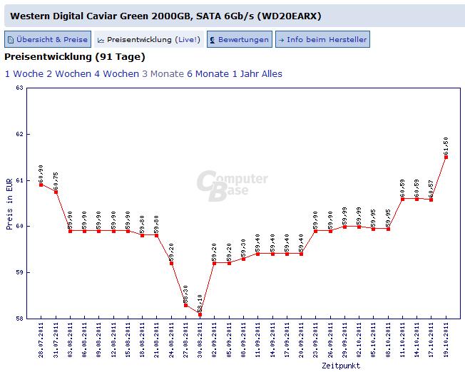 Preisentwicklung: Western Digital Caviar Green, 2 TB