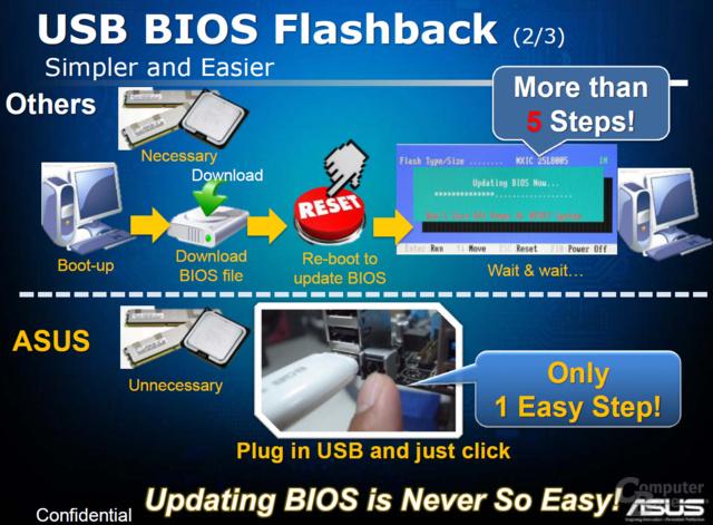 Asus BIOS Flashback