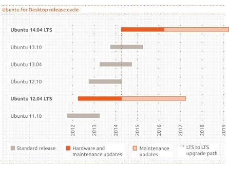 Produktzyklen der kommenden Desktop-Versionen von Ubuntu