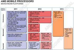 AMD Mobile-Prozessoren