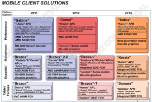 AMD Mobile-Roadmap