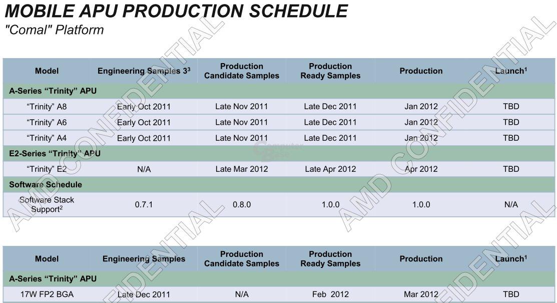 Produktionsfahrplan AMD Mobile-APUs (Comal)