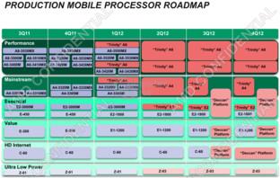 Produktionsfahrplan AMD Mobile-Prozessoren