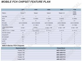 AMD Chipsatz-Plan für Notebooks