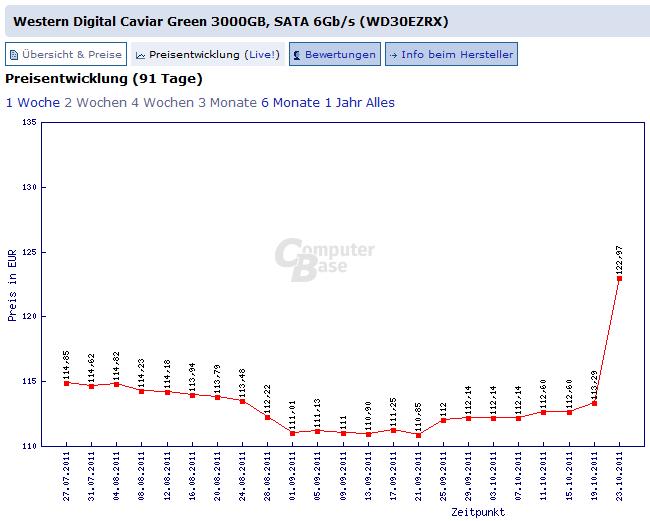 Beispiel für die aktuelle Preisentwicklung bei HDDs