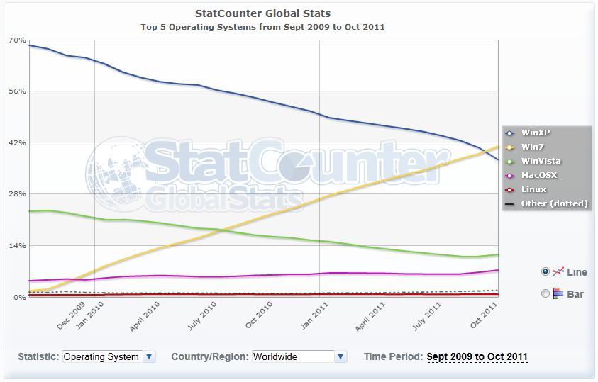 Statistiken der fünf erfolgreichsten Betriebssysteme laut Statcounter