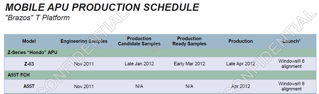 Pläne für AMDs Z-03 und A55T