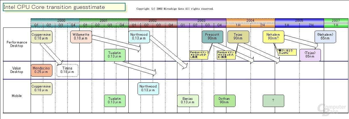 Roadmap - Oktober 2002
