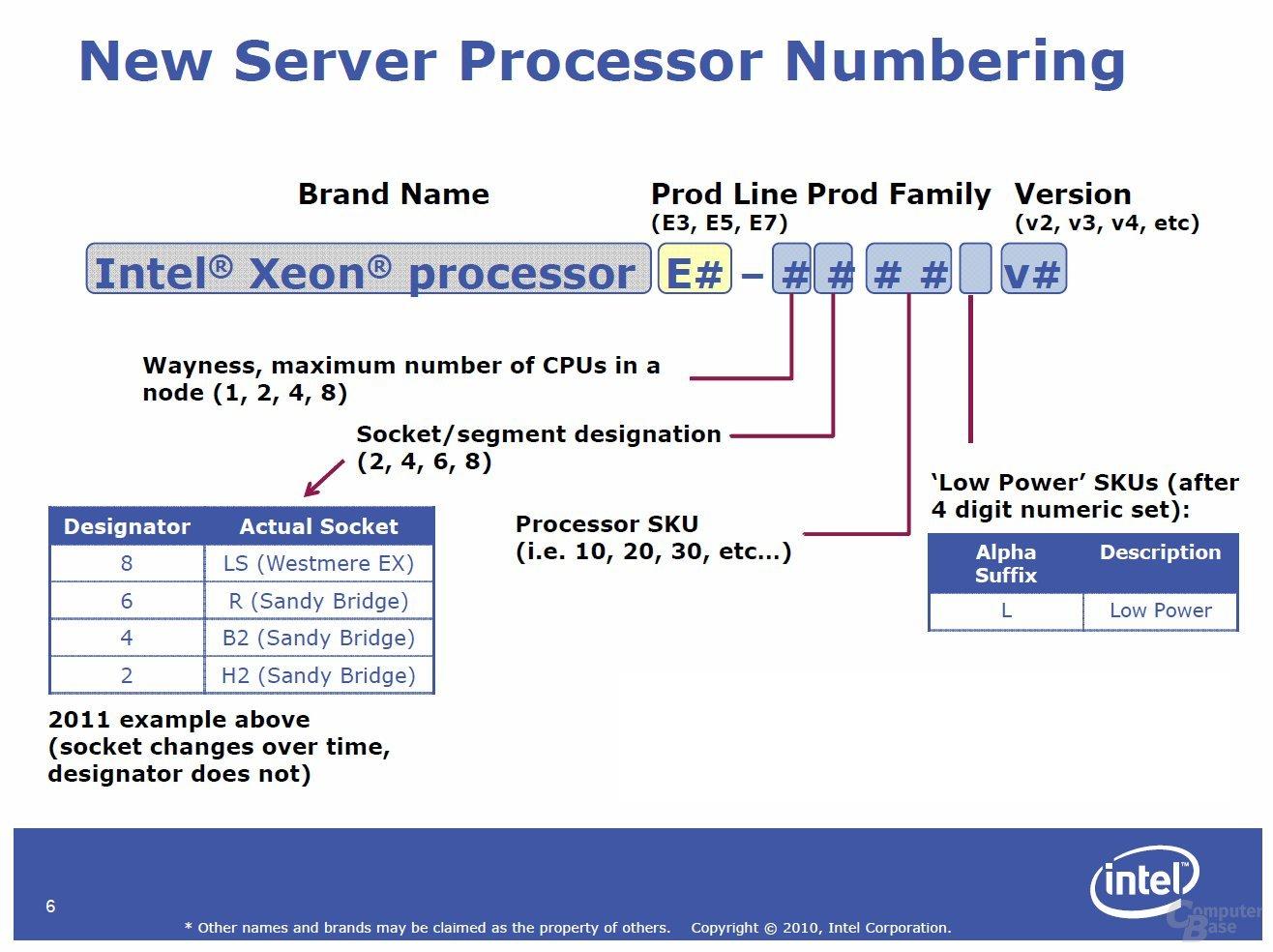 Nomenklatur der Intel Xeon