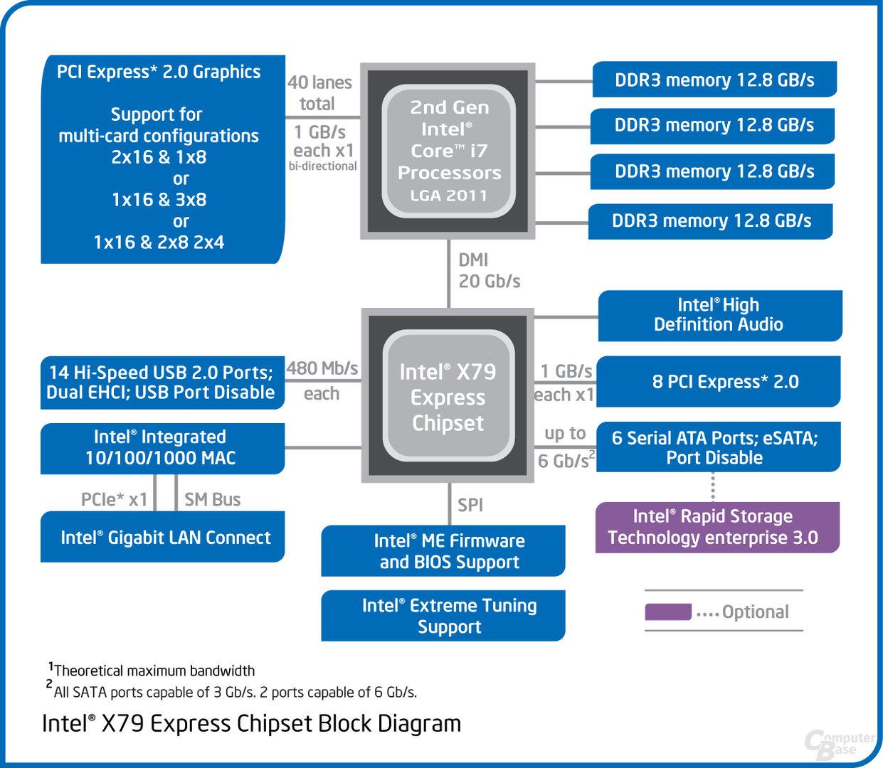 X79-Blockdiagramm