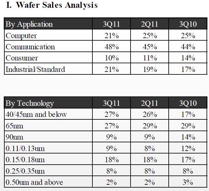 Wafer-Verkäufe nach Technologie