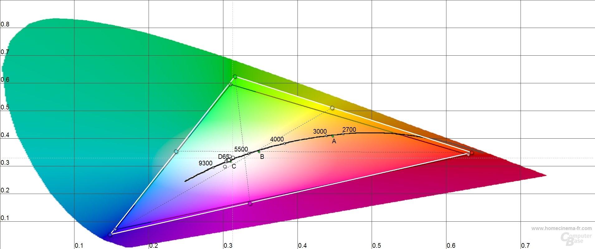 Dell Inspiron One 2320: Farbtemperaturen
