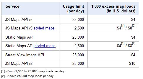 Überschreitungsgebühren für Googles Maps API