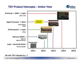TSV-Produkte inklusive Stacked Memory