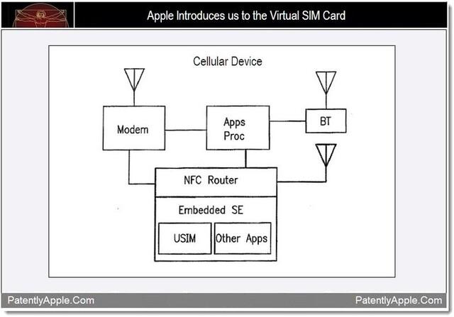 Antrag auf virtuelle SIM-Karte