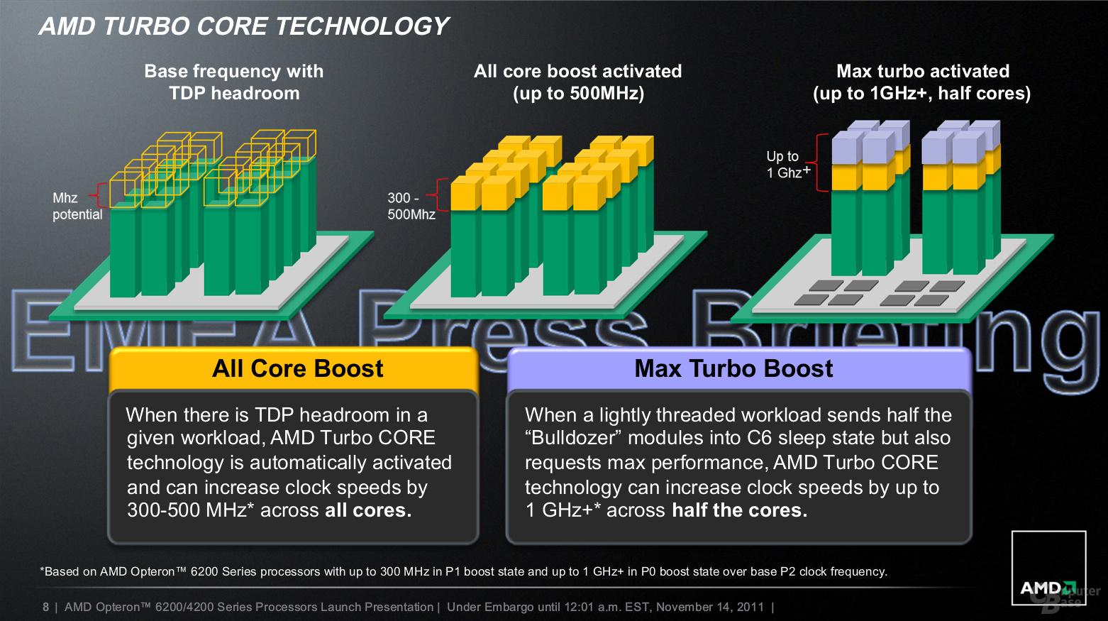 AMD Opteron 4200 und Opteron 6200