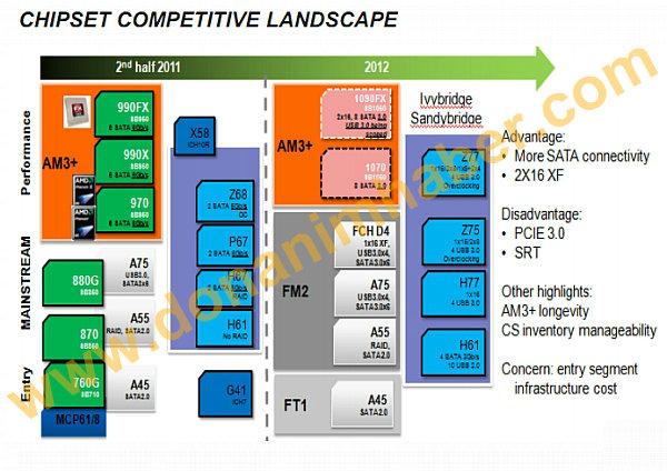 Neue AMD-Chipsätze