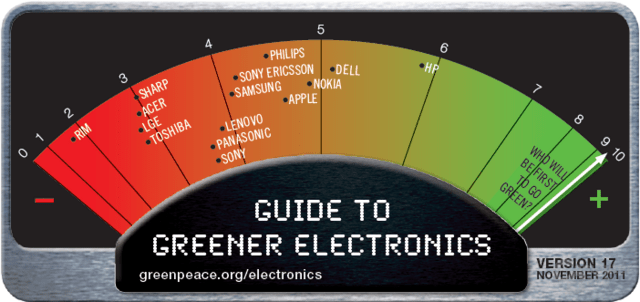 Guide to Greener Electronics November 2011