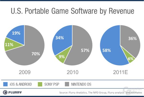 Marktanteile im Segment der portable Games nach Berechnungen von Flurry