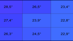 Dell XPS 14z: Temperatur unter Last