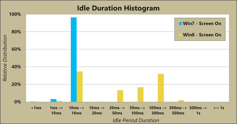 Unterschiedliche Idle-Zustände in Windows 7 und 8