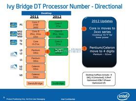 """""""Ivy Bridge""""-Prozessornummern"""