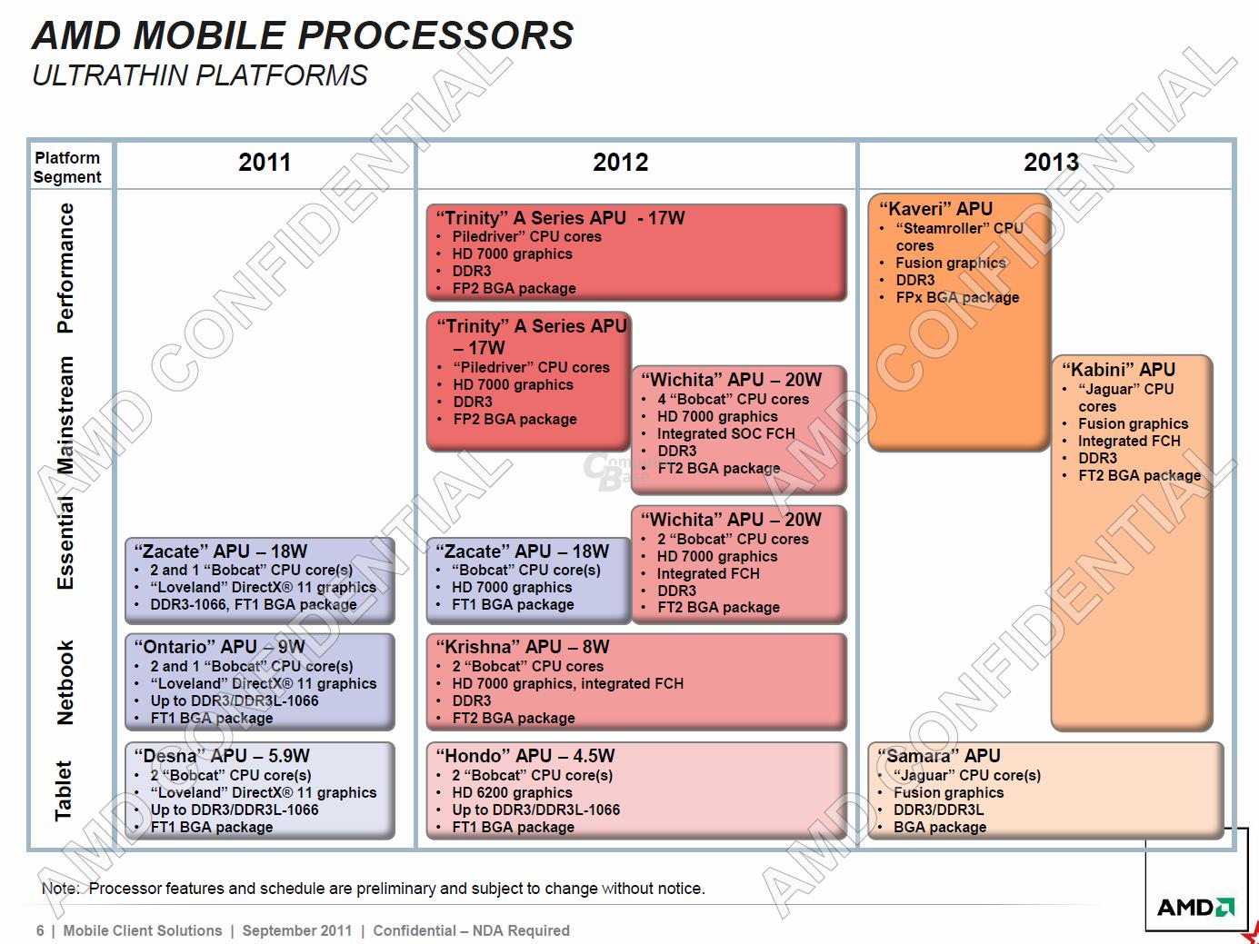 AMD-Roadmap vom September 2011