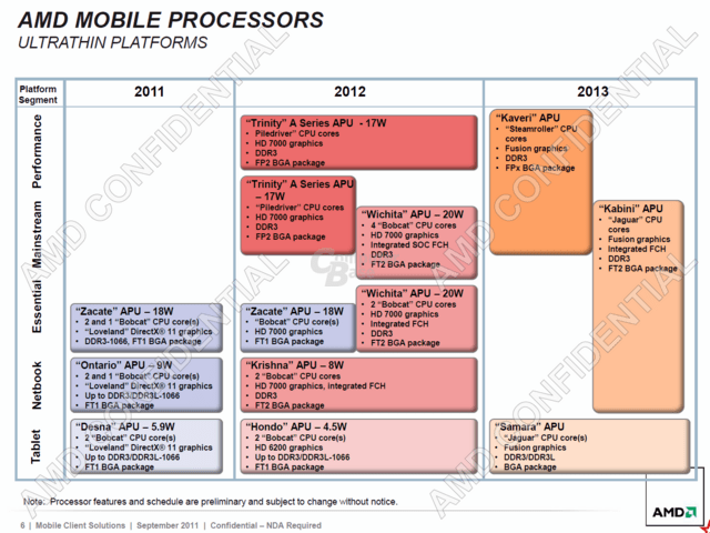 AMD-Roadmap vom September 2011