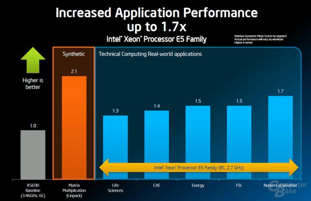 Intel Xeon E5 2600 im Hersteller-Benchmark