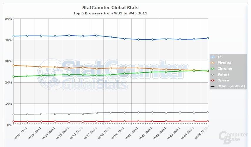 Marktanteil der verschiedenen Browser laut StatCounter