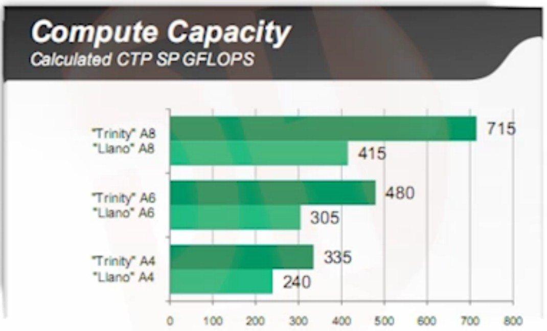 GFLOPS-Leistung