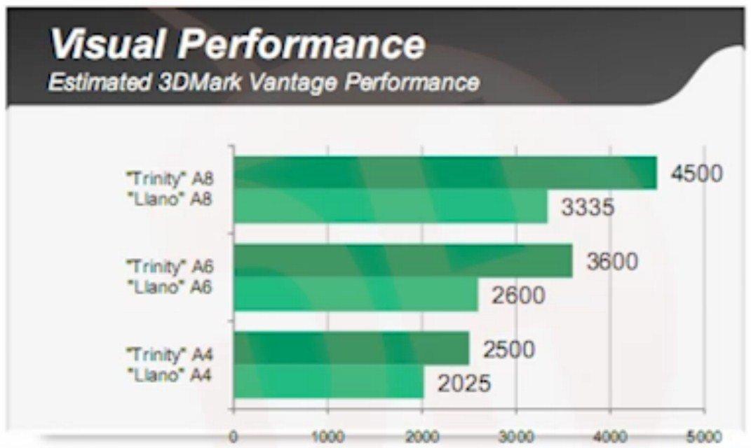 geschätzte Leistung in 3D Mark Vantage