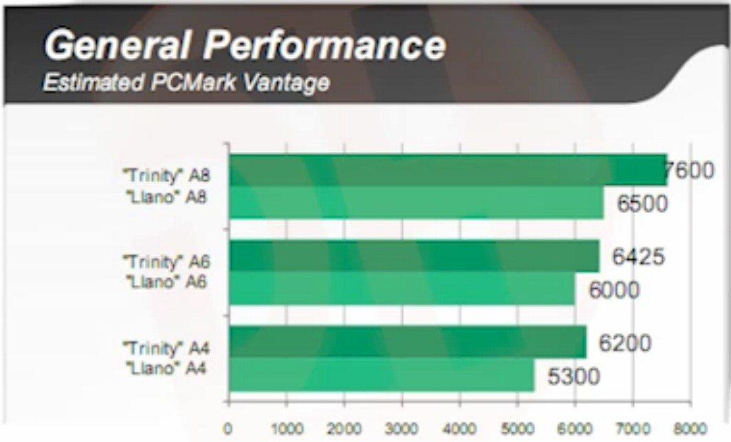 geschätzte Leistung in PC Mark Vantage