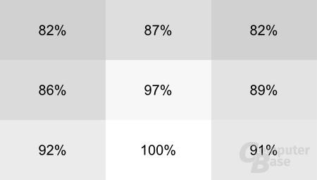 Asus Zenbook UX21E: Homogenität