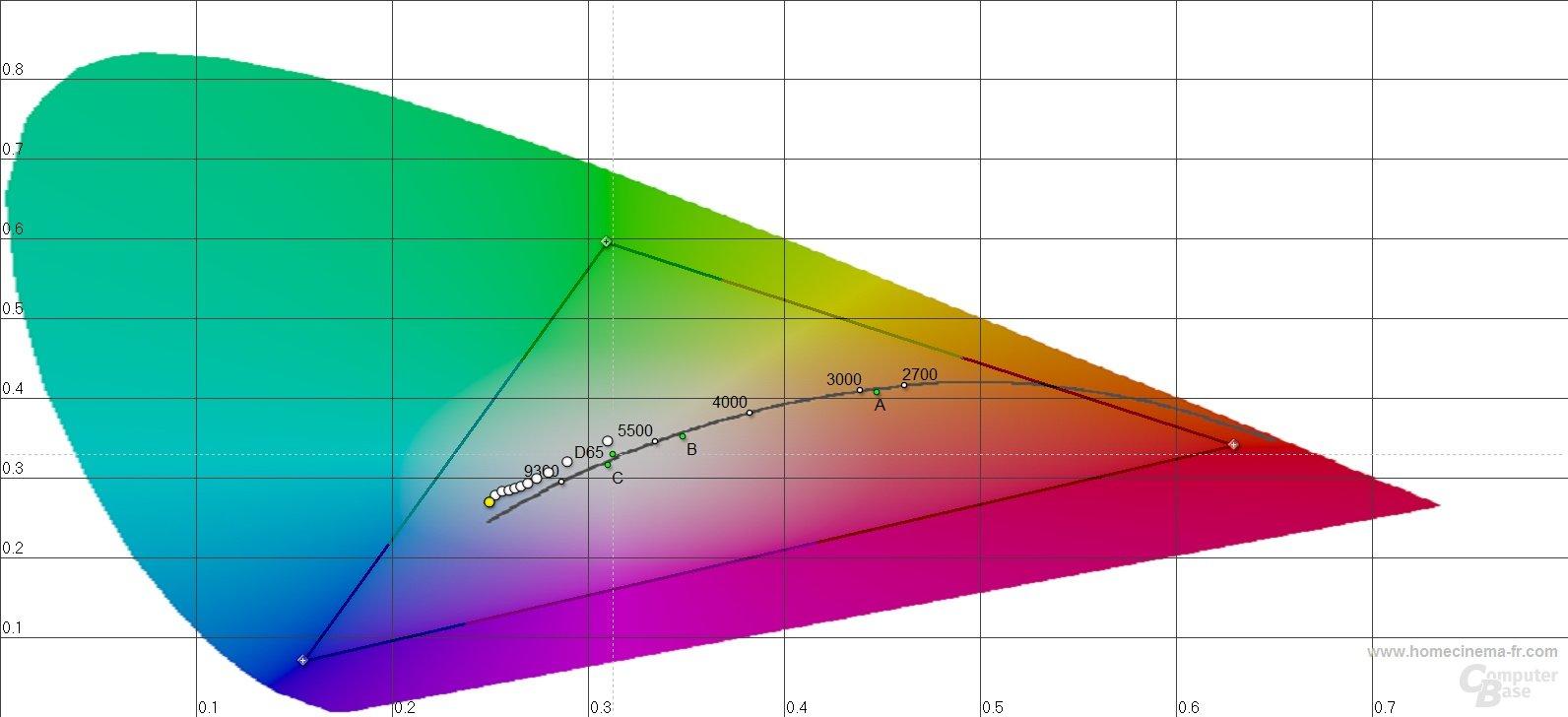 Asus Zenbook UX31E: Farbtemperaturen