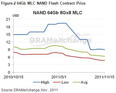 Preisentwicklung für NAND-Speicherchips