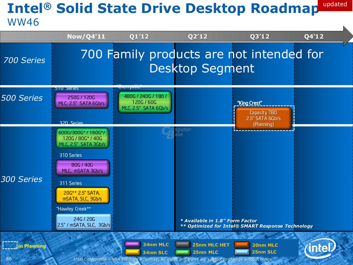 Intel SSD Roadmap
