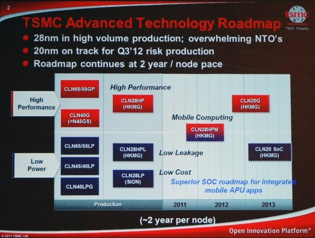 TSMC begins 20 nm mass production early 2014 - goes for 16 nm FinFET
