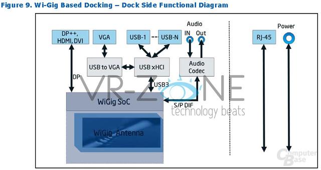 WiGig-Dock