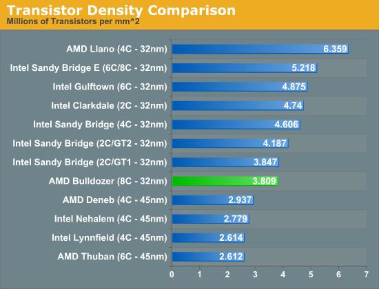 Transistoren-Dichte bei aktuellen Prozessoren