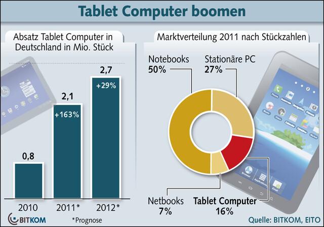 Tablet-Absatz 2011 in Deutschland