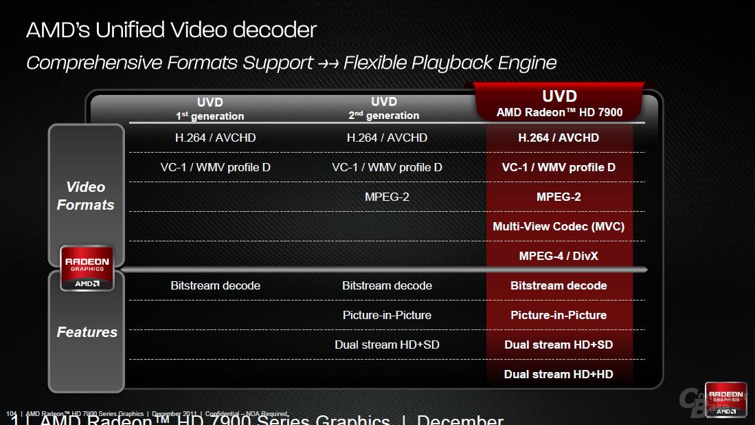 UVD 3.0