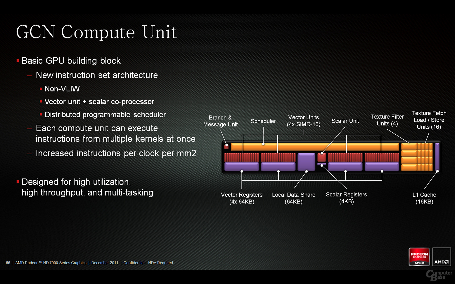 Architektur-Design Compute Unit