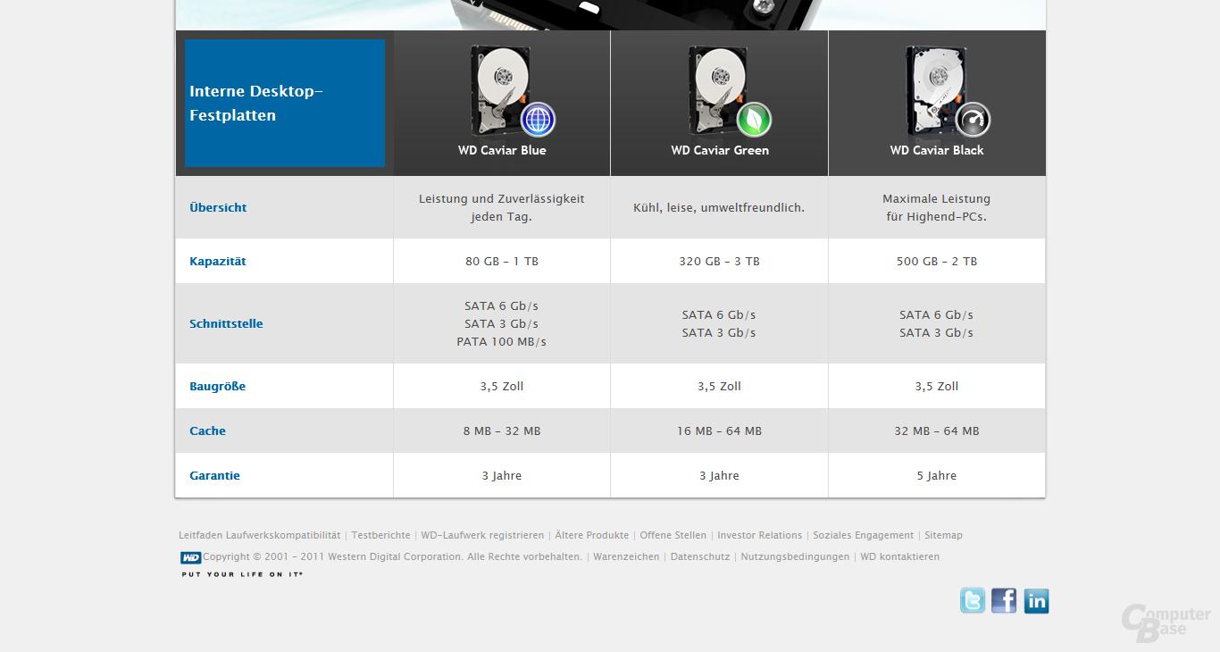 WD-Desktop-Laufwerke: Künftig zwei statt drei Jahre Absicherung