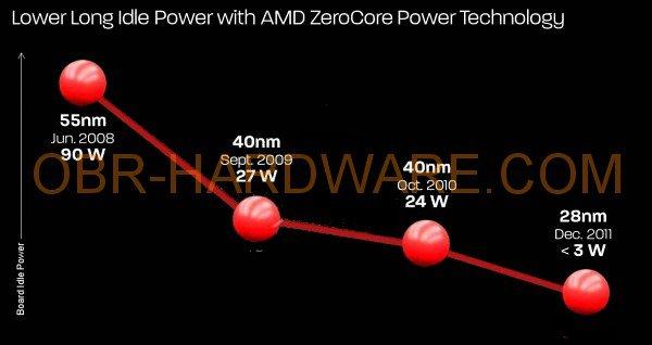 Geringe Idle-Leistungsaufnahme der HD 7970
