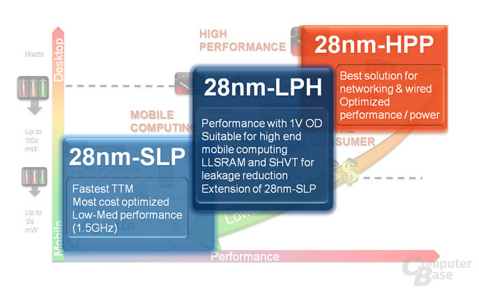 28-nm-Fertigung bei Globalfoundries