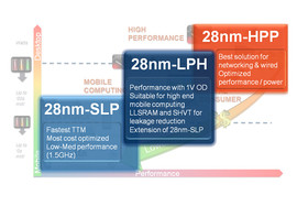 28-nm-Fertigung bei Globalfoundries